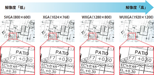 全高清或更高分辨率的WUXGA(1900×1200)(注1)現實的對應關係